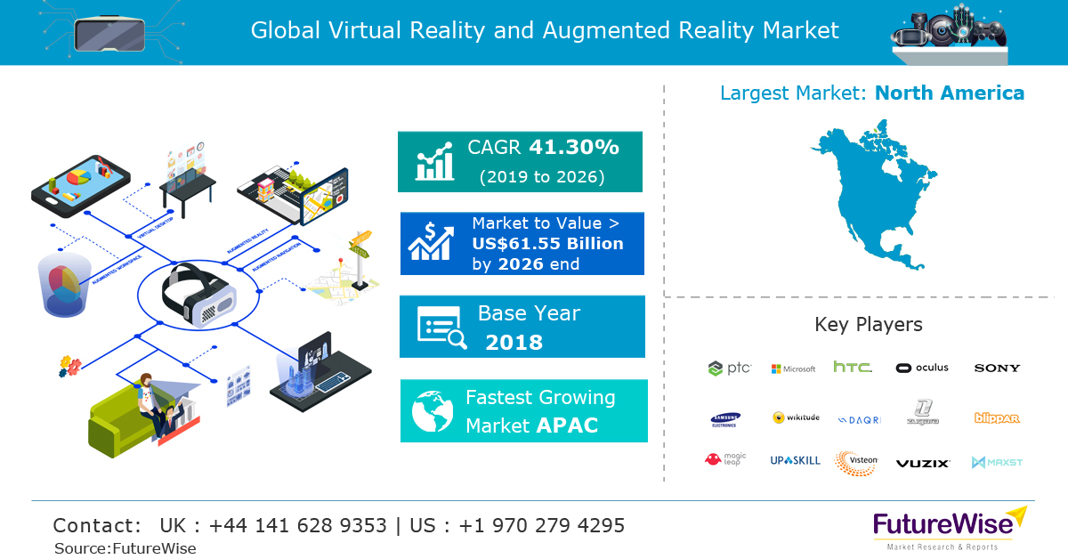 Virtual Reality and Augmented Reality Market