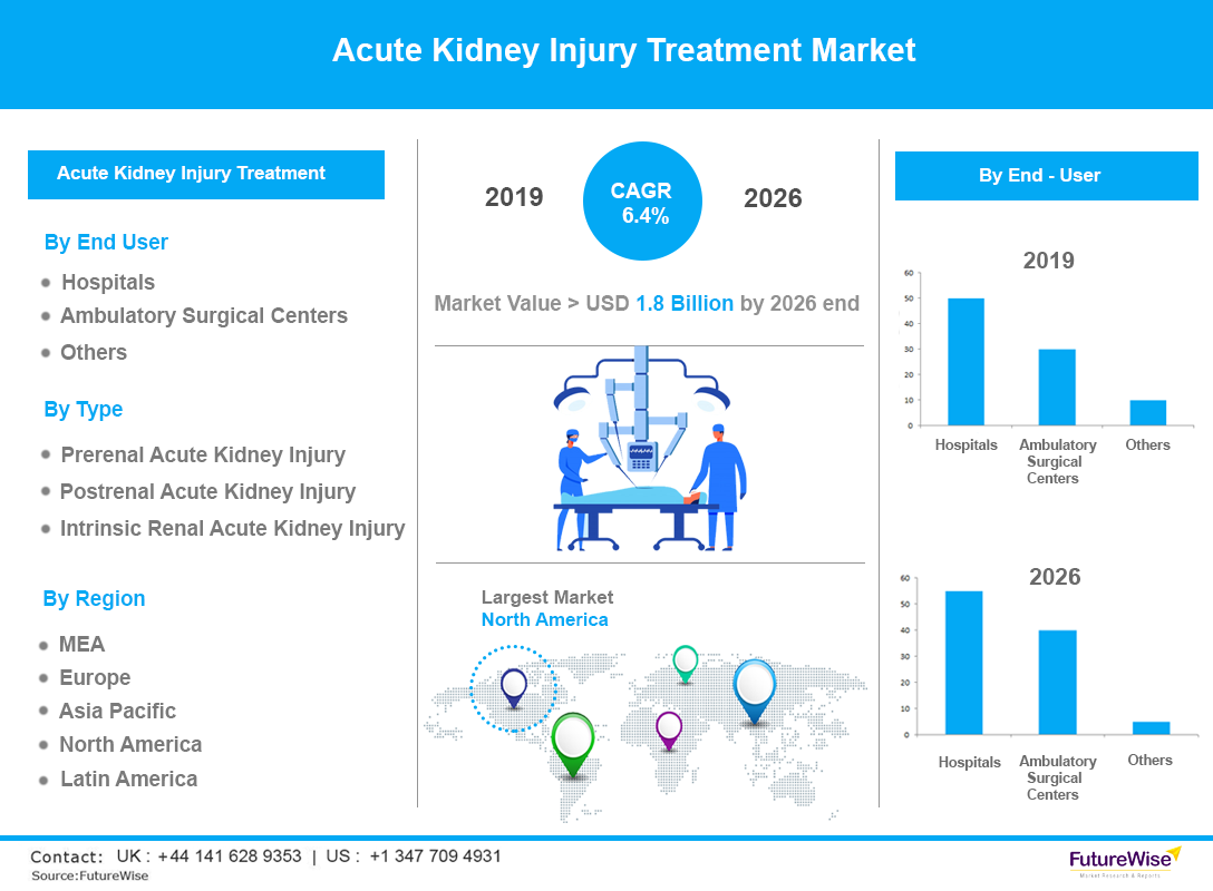 Acute Kidney Injury Treatment market