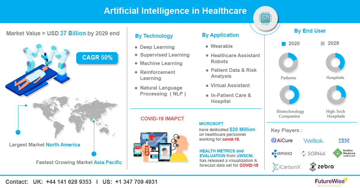 Artificial Intelligence in Healthcare Market