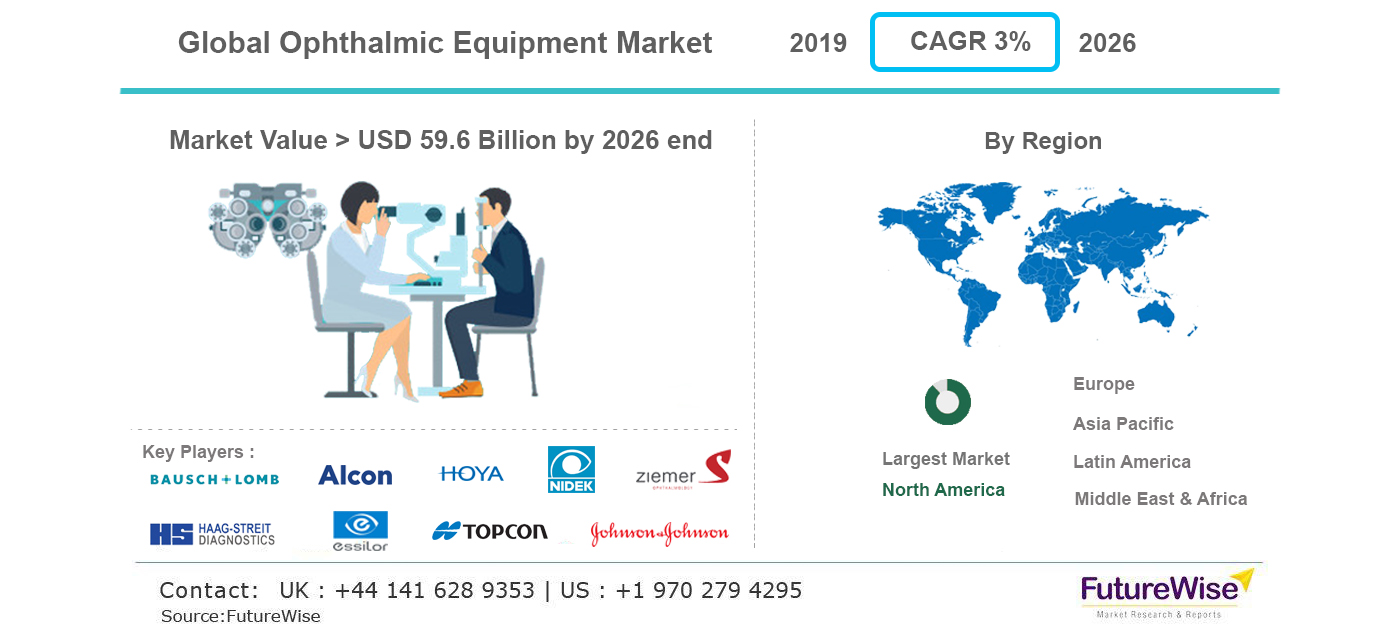 ophthalmic Equipment market