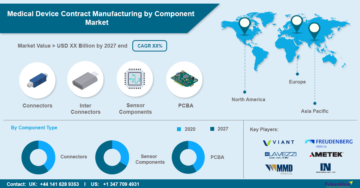 Medical Device Contract Manufacturing by Component Market