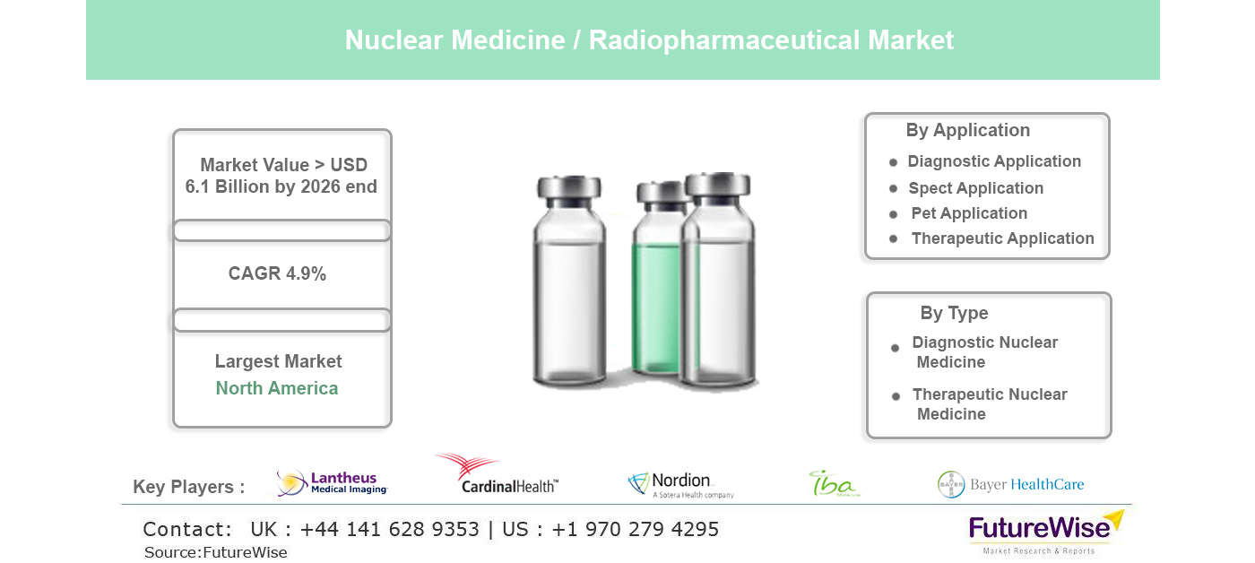 Nuclear Medicine or Radiopharmaceuticals Market