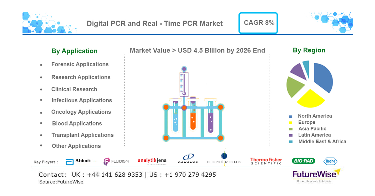 Digital PCR (dPCR) and Real-time PCR (qPCR) market