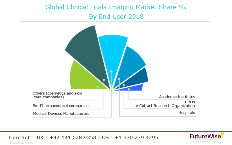 Clinical Trials Imaging Techniques Market Analysis
