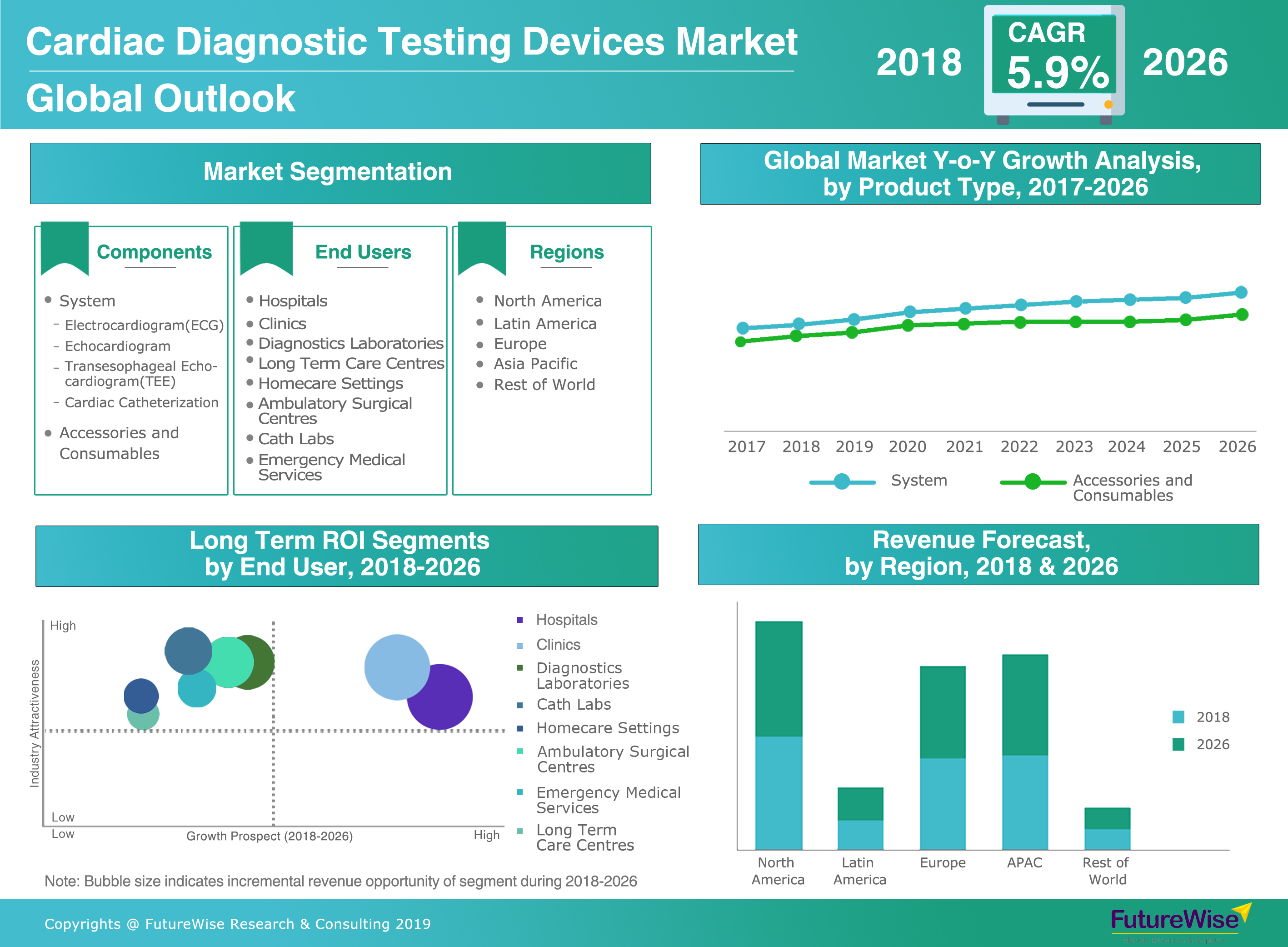 Cardiac Diagnostic Testing Devices Market