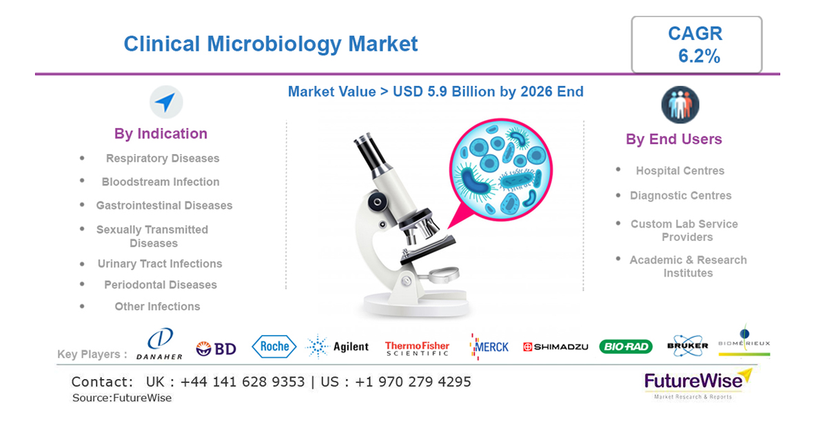 Clinical Microbiology Market