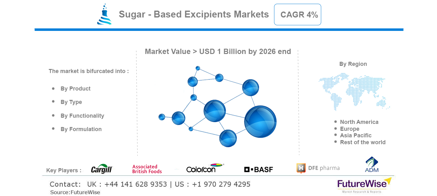 Sugar Based Excipients Market