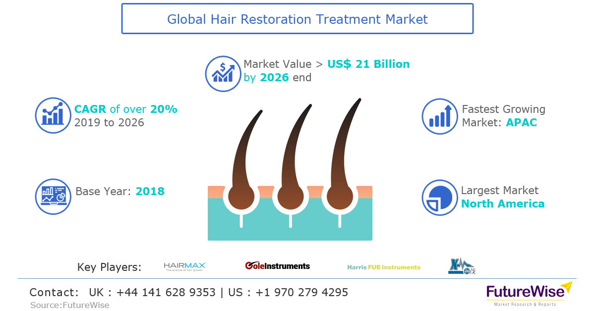 Global Hair Restoration Treatment Market