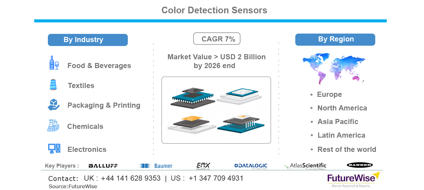 Color Detection Sensors Market