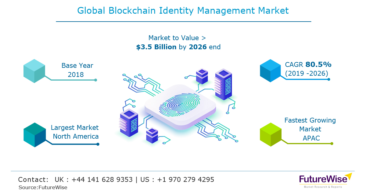 Blockchain Identity Management Market