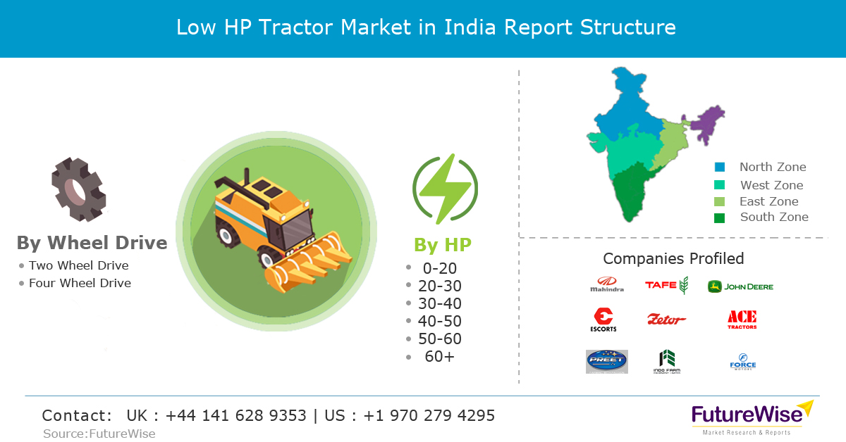 Low HP Tractor Market