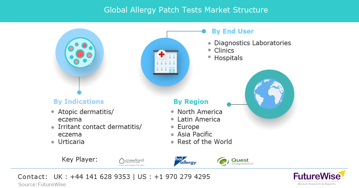 Global Allergy Patch Tests Market