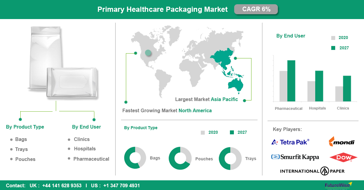 Primary Healthcare packaging Market