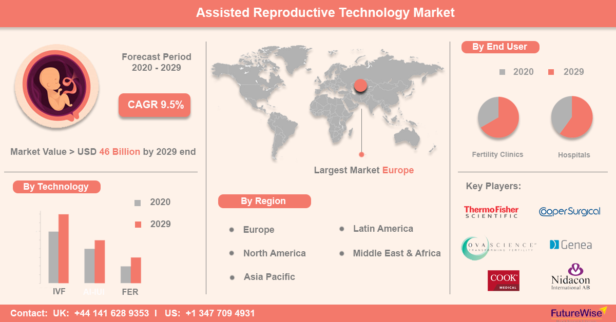 Assisted Reproductive Technology Market