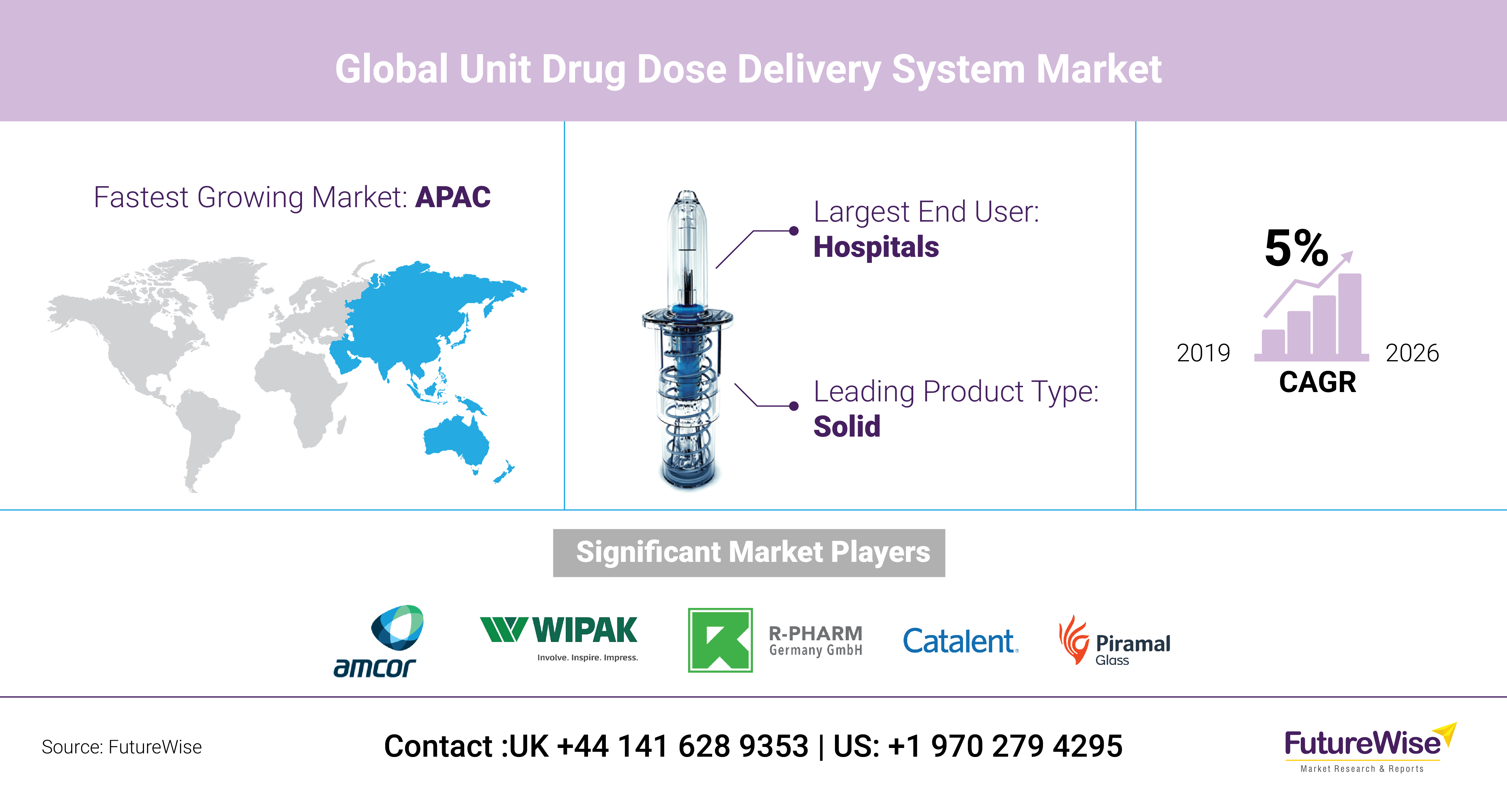 Unit Drug Dose Delivery System Market Share, Size and Trends