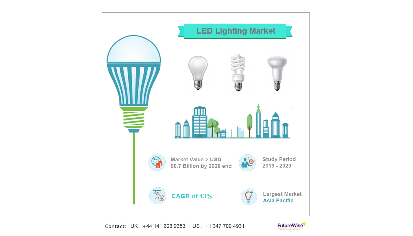 led lighting market new