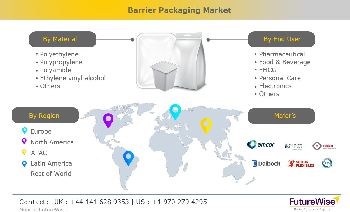 Barrier Packaging Market