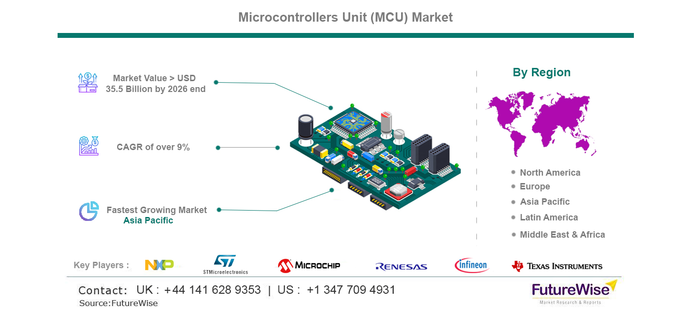 microcontrollers unit market