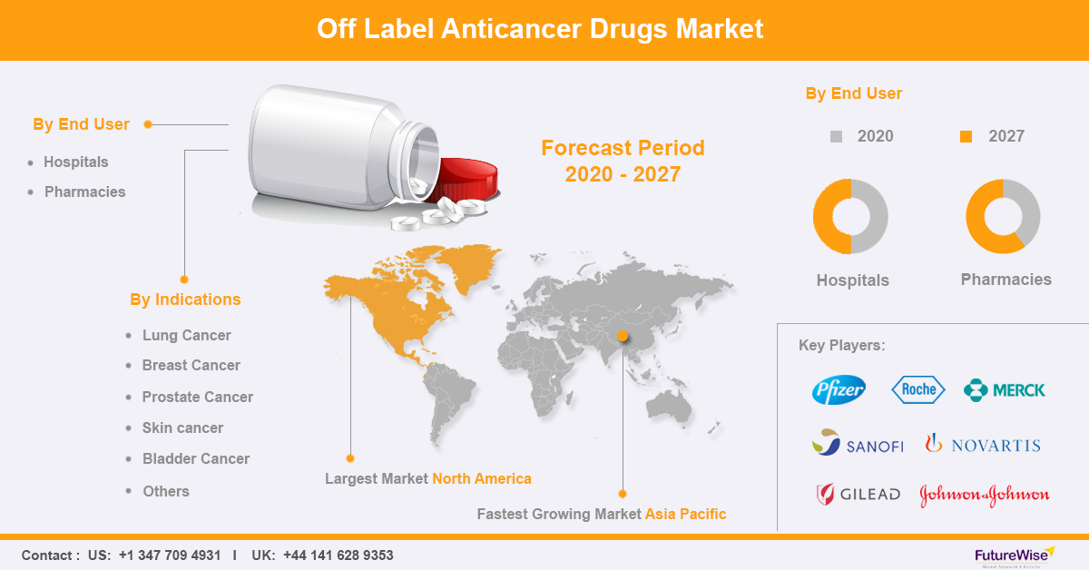 off label anticancer drugs market