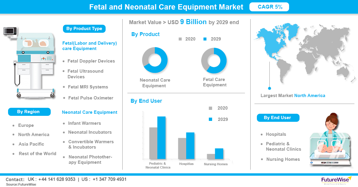Fetal and Neonatal care Equipment Market