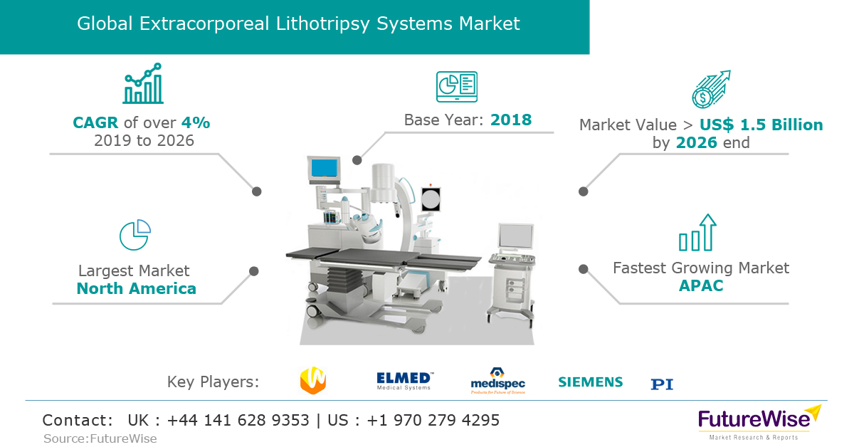 Extracorporeal Lithotripsy System Market