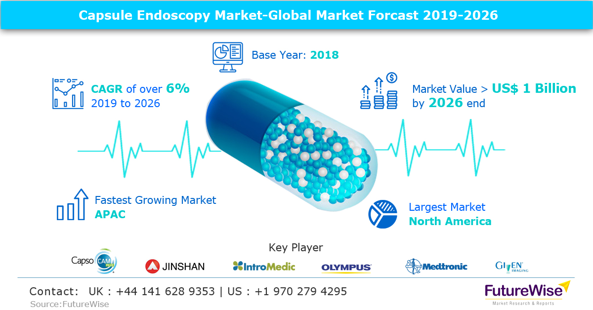Global Capsule Endoscopy Market