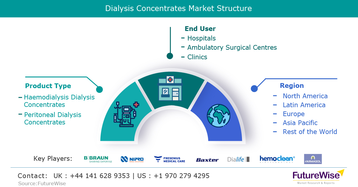 Dialysis Concentrates Market