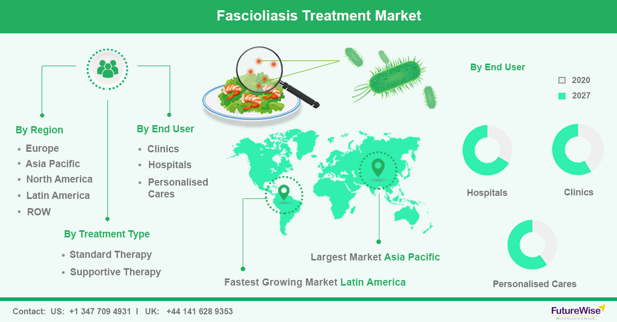 Fascioliasis Treatment Market