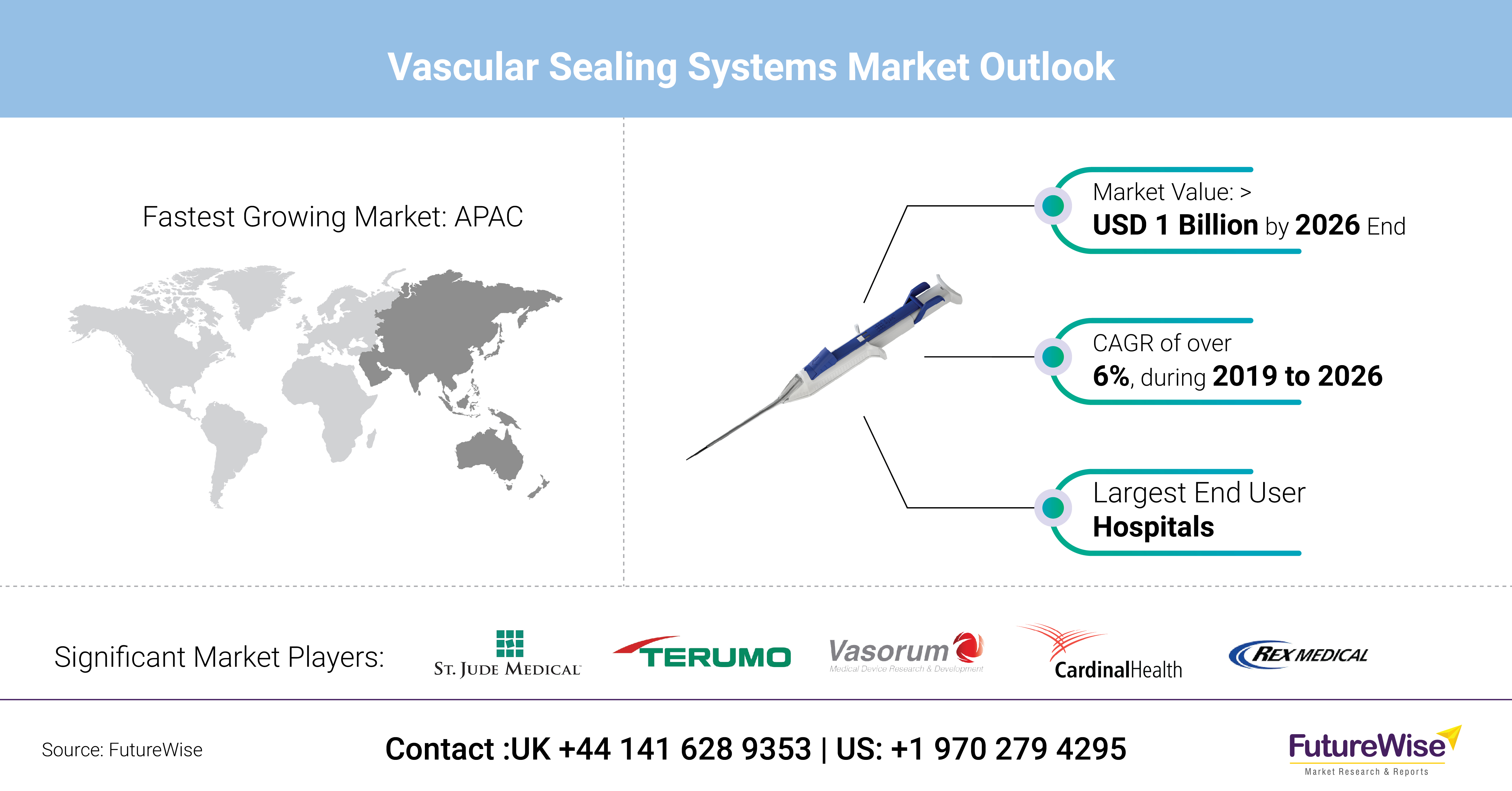 Vascular Sealing Systems Market Share, Trends and Size