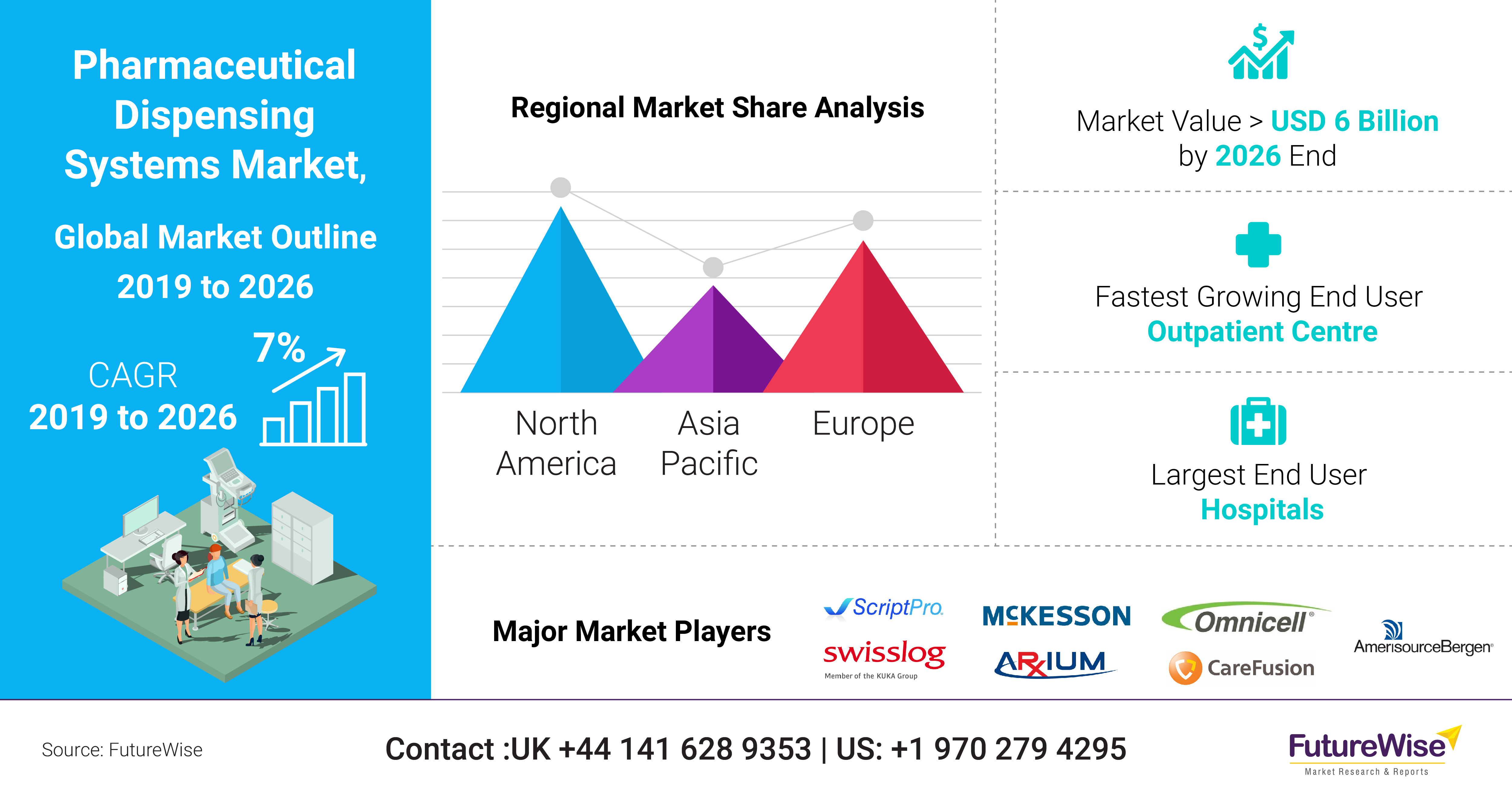 Pharmaceutical Dispensing Systems Market Trend, Share and Size