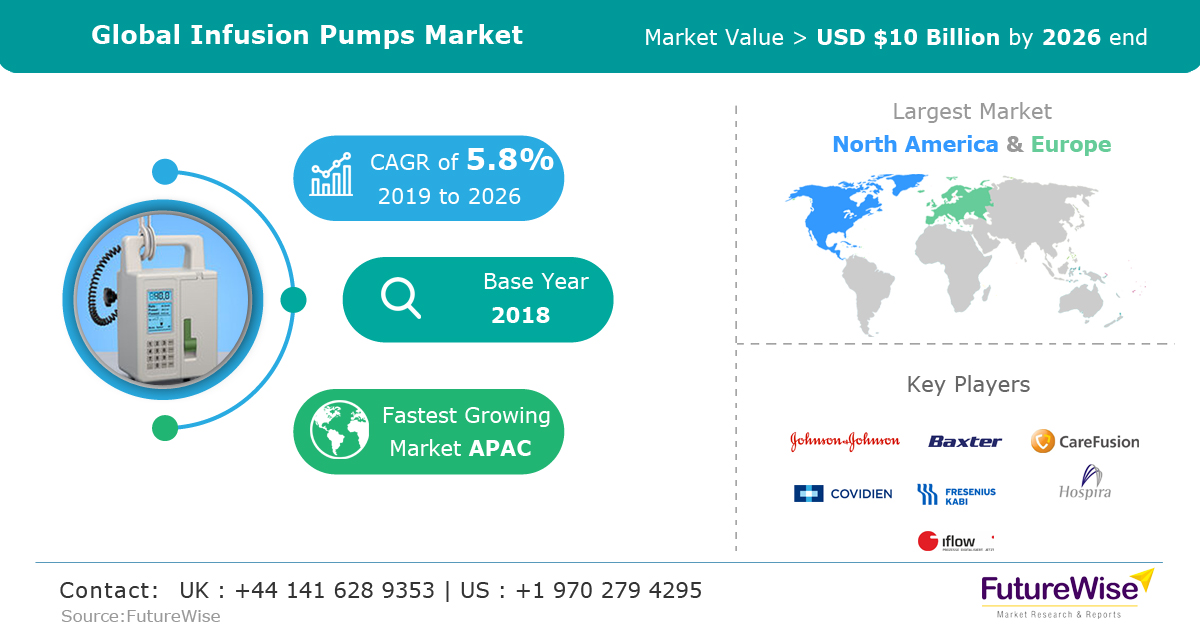 Global Infusion Pumps Market