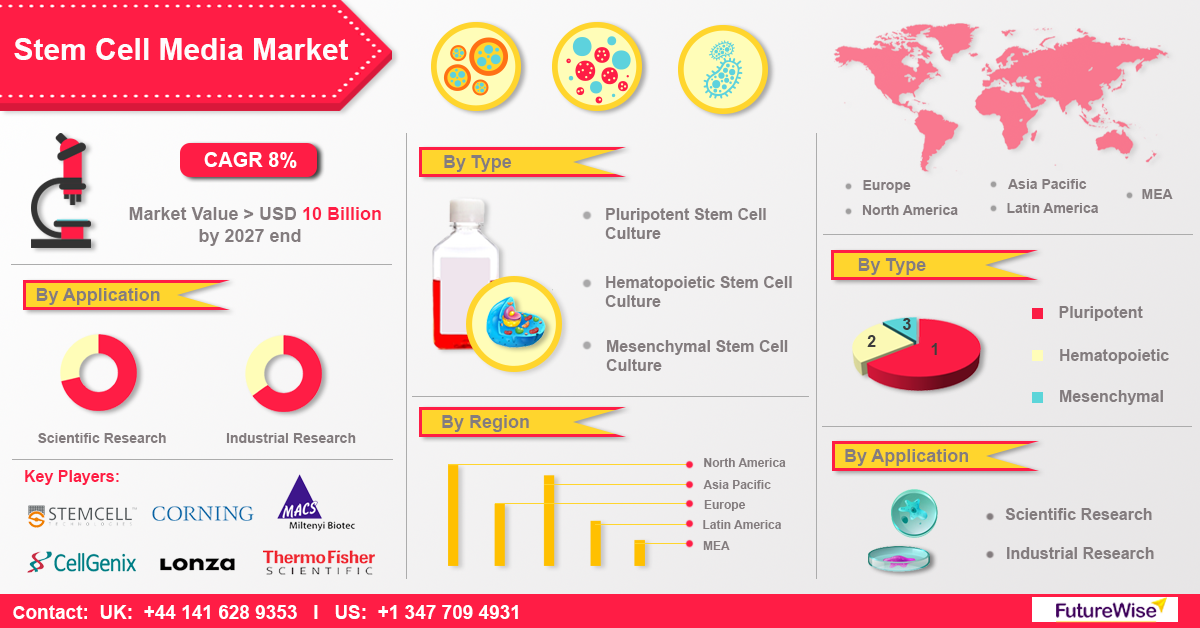 Stem Cell Media Market