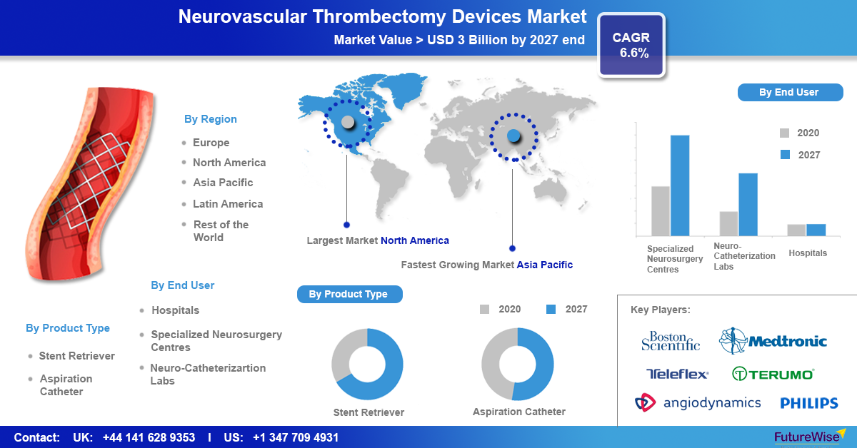 Neurovascular Thrombectomy Devices Market