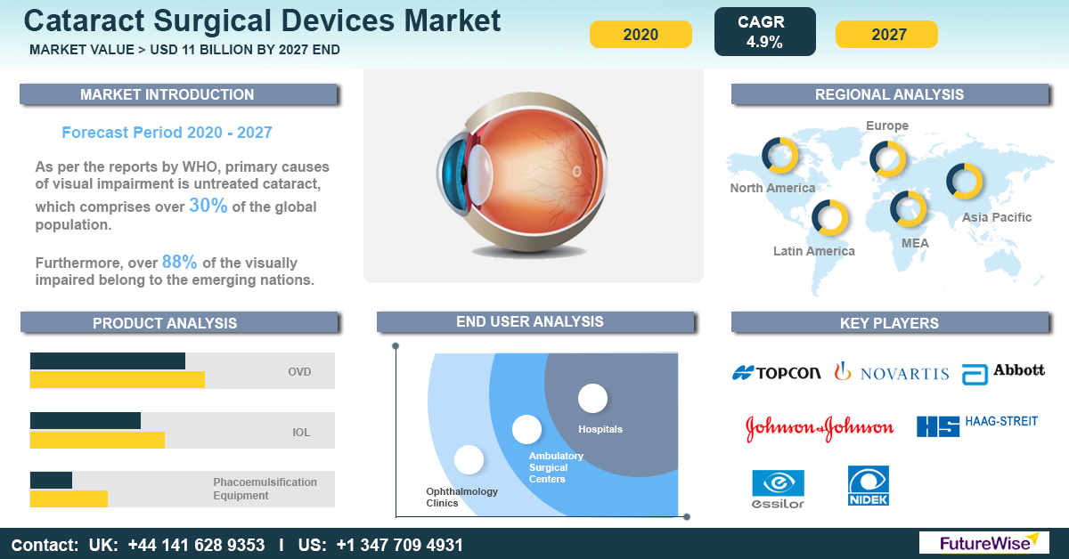 Cataract Surgical Devices Market