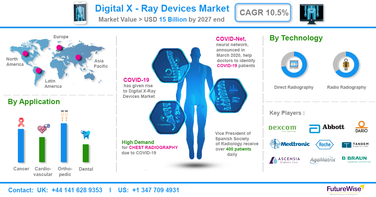 Digital X Ray Devices Market