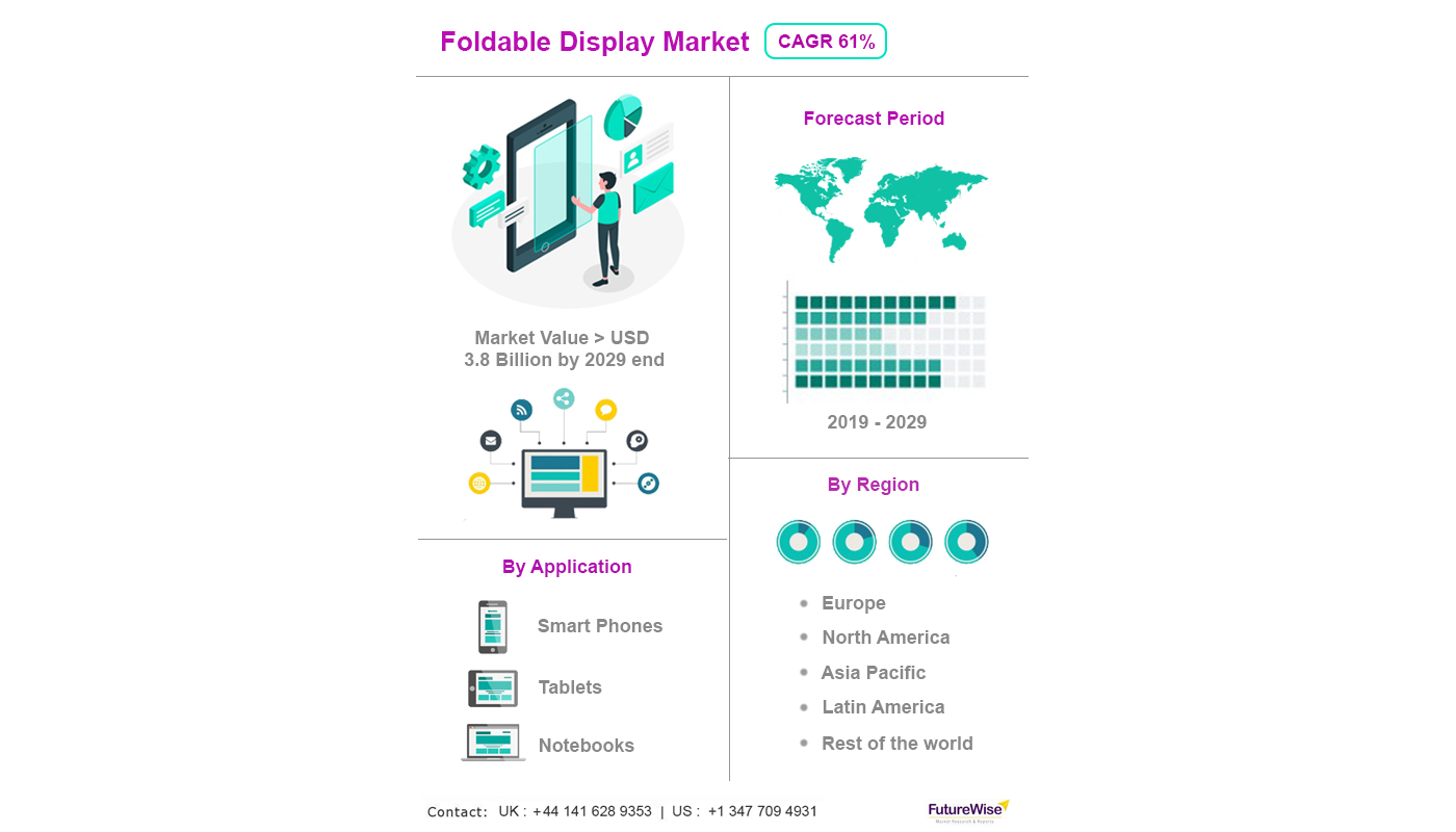 foldable display market