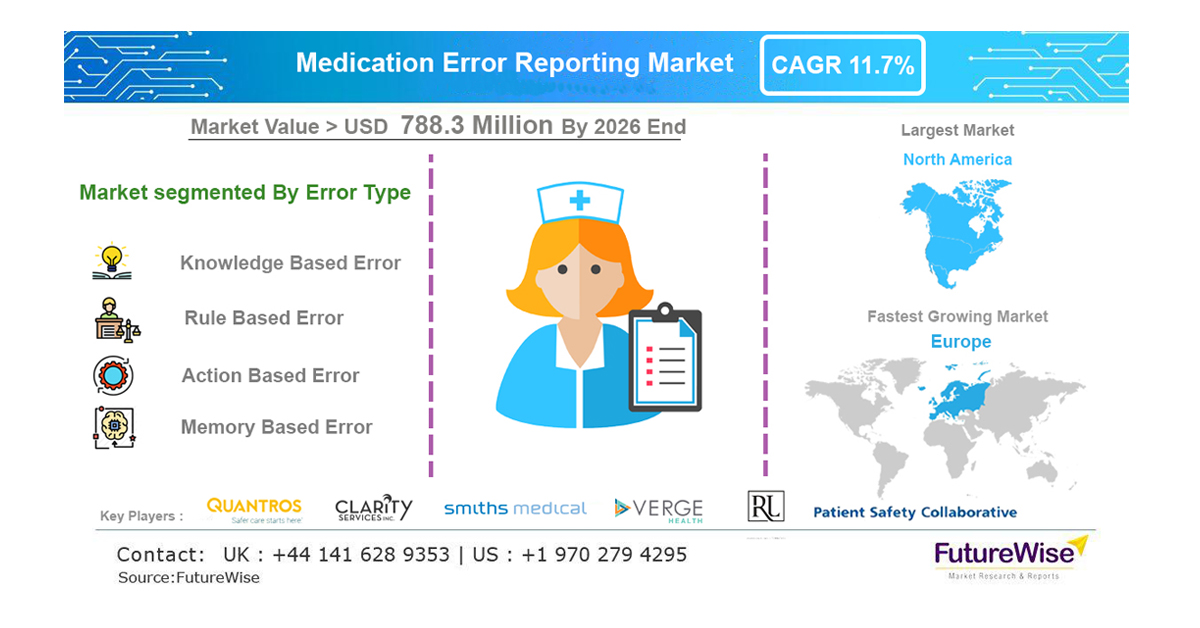 Medication Error Reporting Market