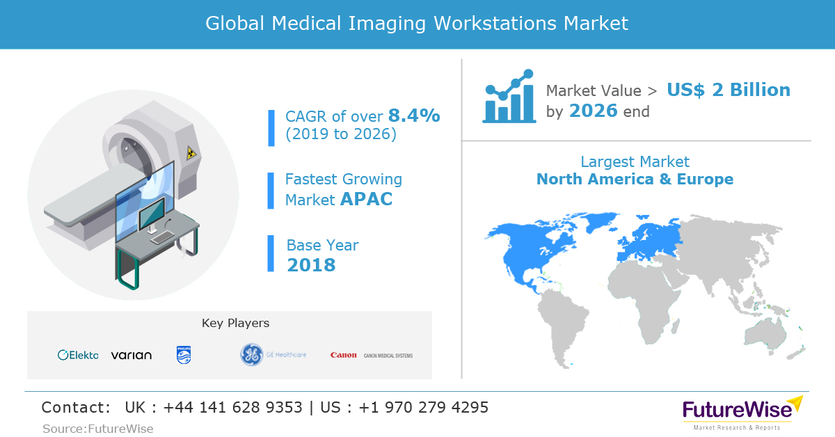 Global Medical Imaging Workstations Market