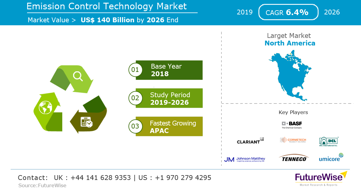 Emission Control Technology Market