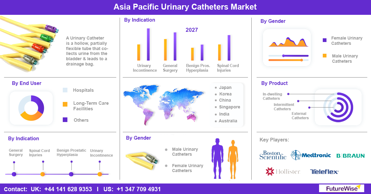 Asia Pacific Urinary Catheters Market