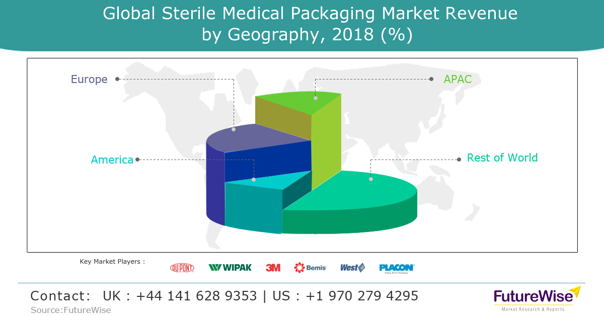 Global Sterile Medical Packaging Market