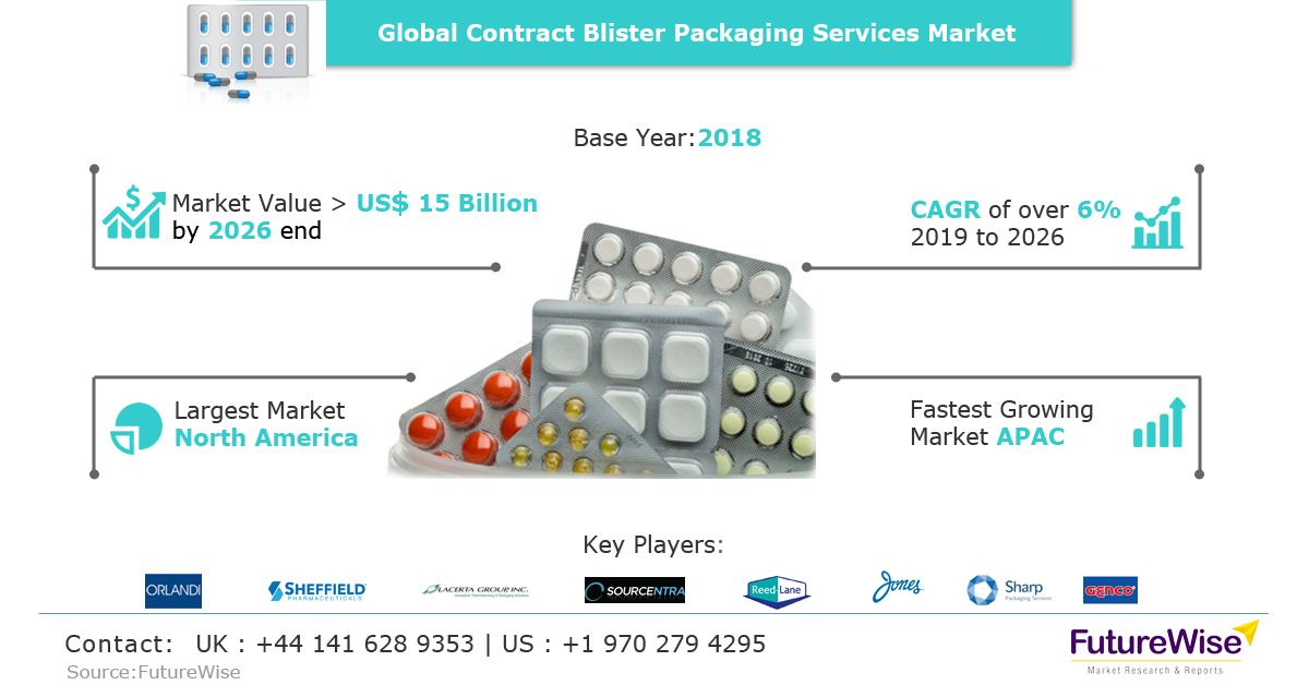 Global Contract Blister Packaging Service Market