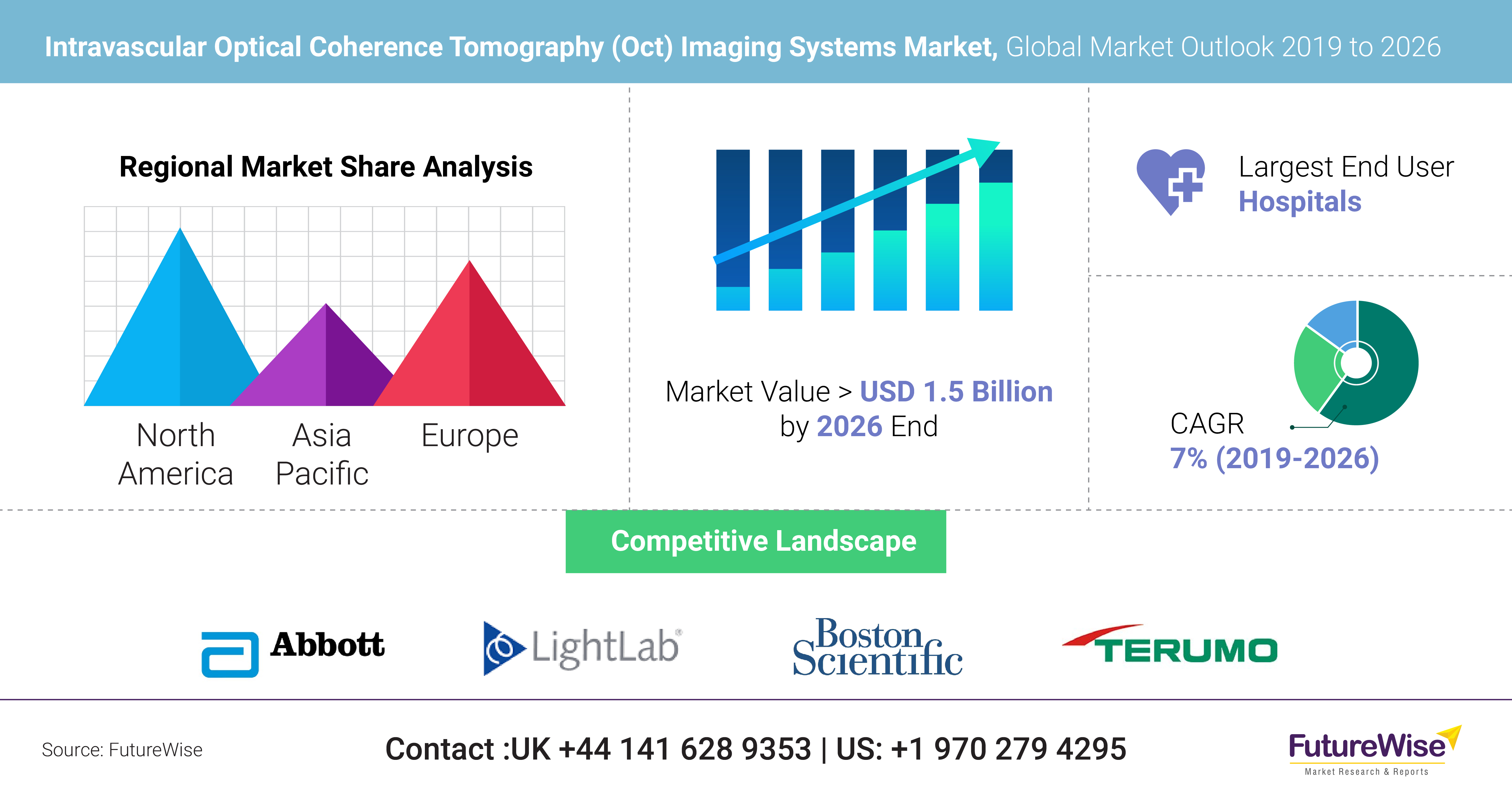 Intravascular Optical Coherence Tomography (Oct) Imaging Systems Market
