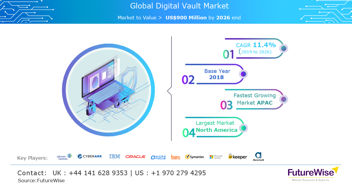 Global Digital Vault Market