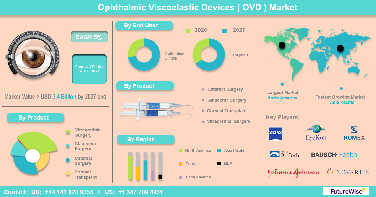 Ophthalmic Viscoelastic Devices (OVD) Market