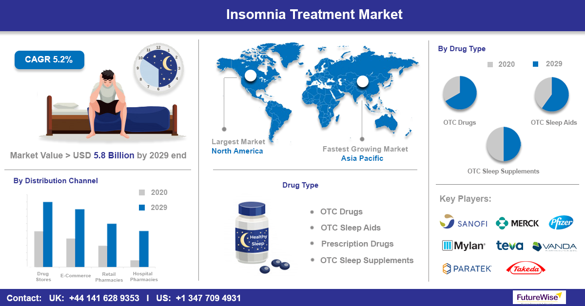 Insomnia Treatment Market