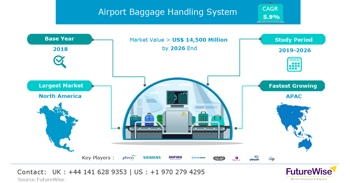 Airport Baggage Handling System Market