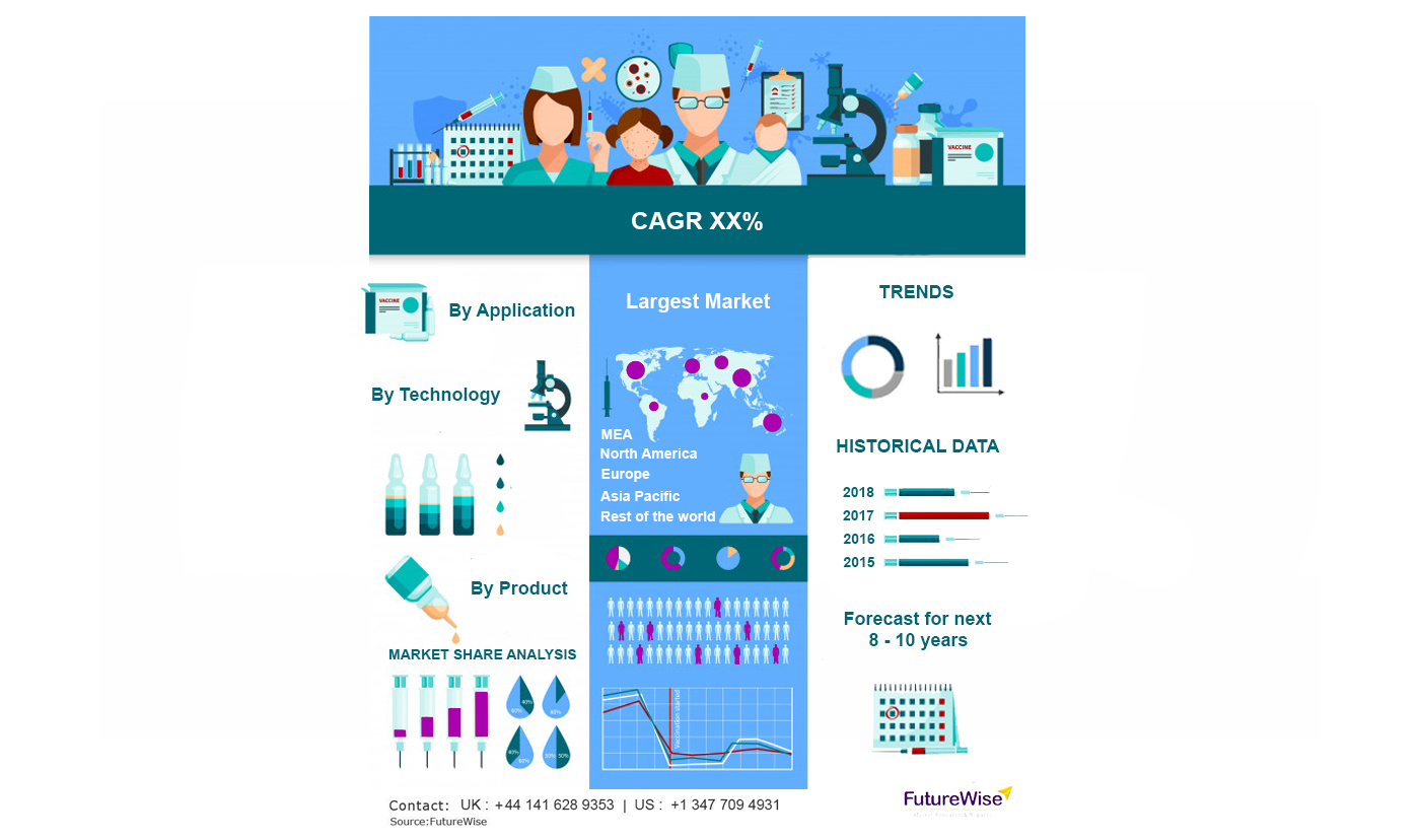 Dental Caries and Endodontic Market