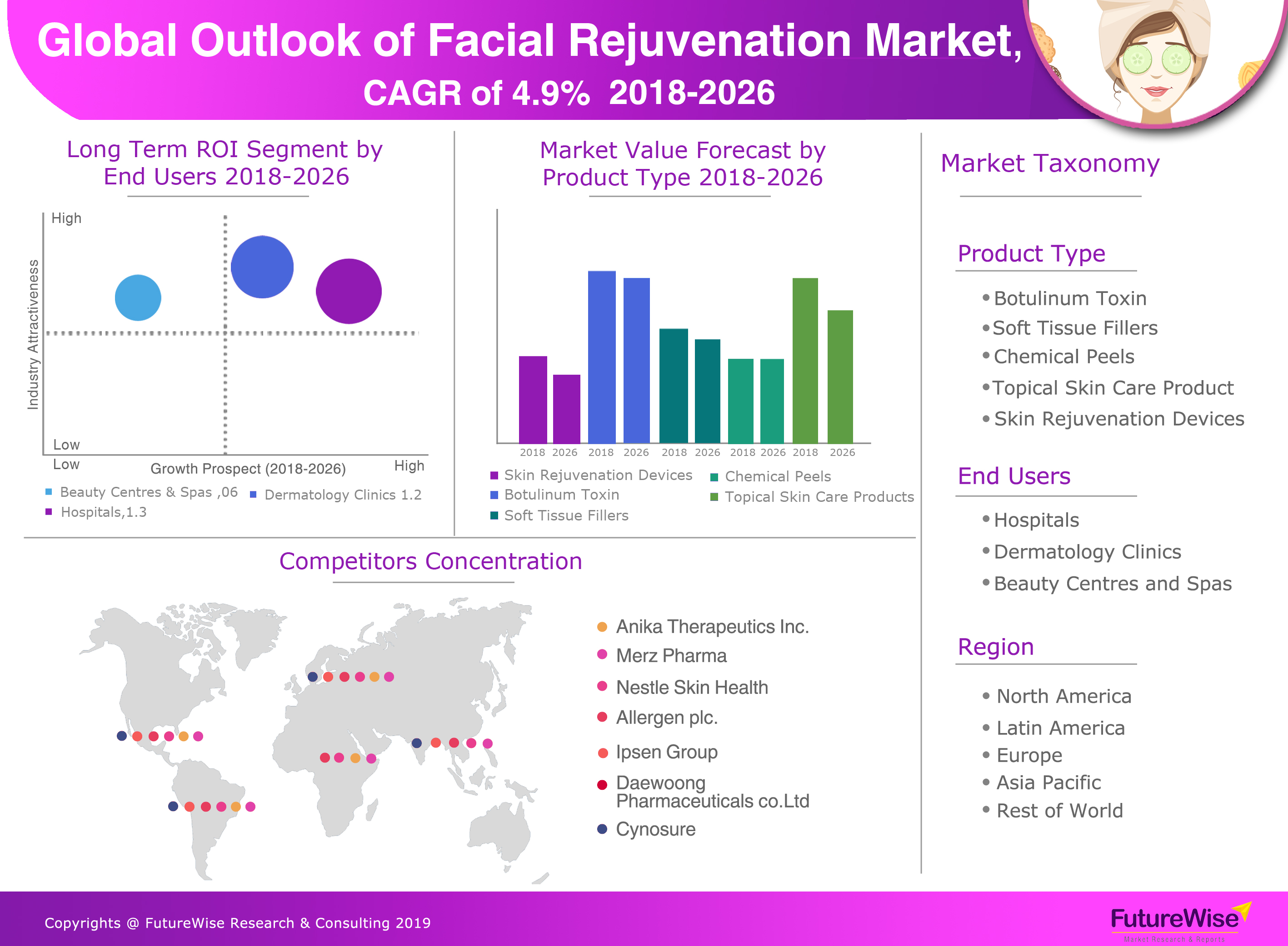 Facial Rejuvenation Market: Industry Trends, Share, Size and