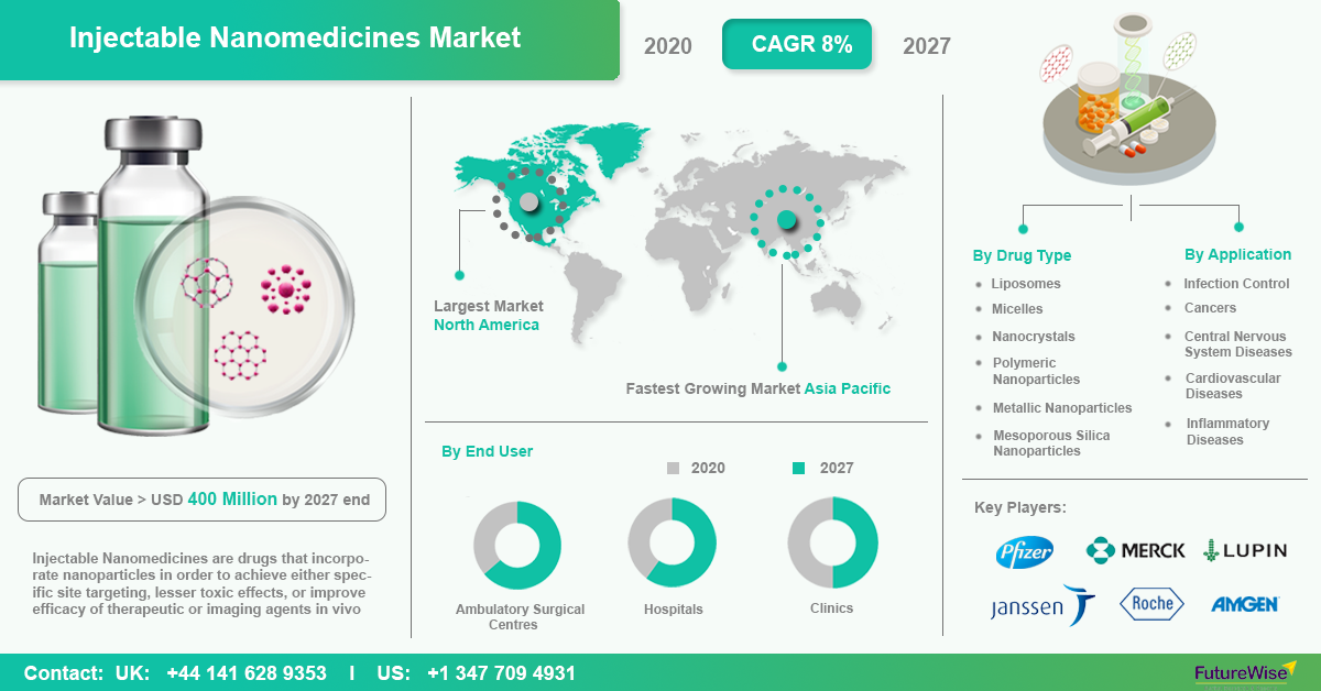 Injectable Nanomedicines Market